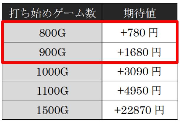 期待値1.期待値とは?毎月20万・累計500万を達成したkatsuのパチスロ理論