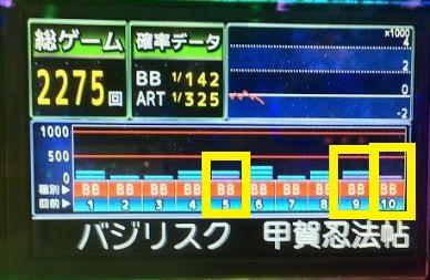 【バジリスク絆】特殊データカウンターの見方を攻略して5スルーGET!