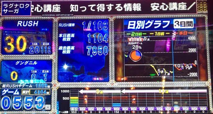 4385-1 【ラグナロクサーガ初打ち】早めの当選で230G乗せて快勝!!