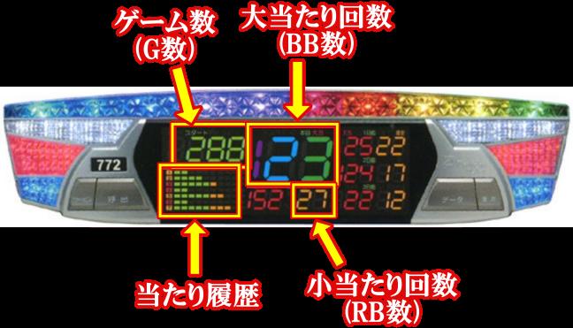 datacounter 【スロット初心者】データカウンターの見方と見るべき4つのポイント